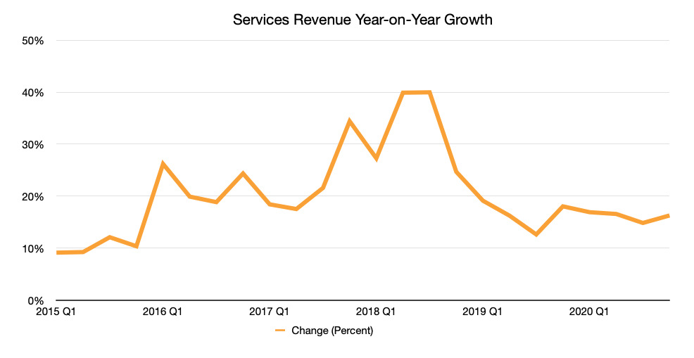 Apple's Services revenue growth year-on-year