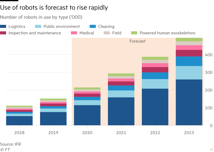 Column chart of Number of robots in use by type ('000) showing Use of robots is forecast to rise rapidly