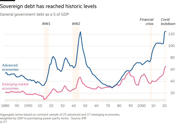 chart showing that sovereign debt has reached historic levels: general government debt as a % of GDP