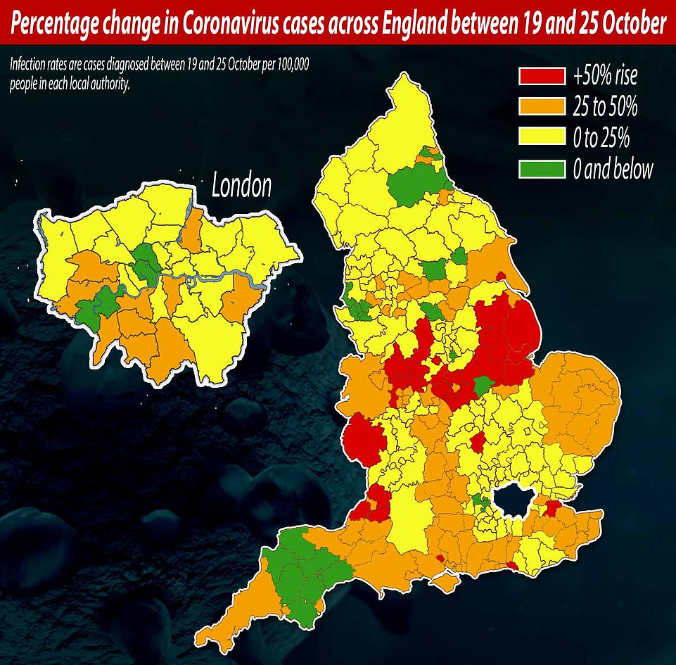 Percentage change in coronavirus cases across London in the week to October 25: The five local authorities where the infection rate grew the most are: Kingston upon Hull City, 92.81 per cent; Derby, 91.84 per cent; North Somerset, 82.99 per cent; Medway, 77.17 per cent; and Bath and North East Somerset 69.72 per cent