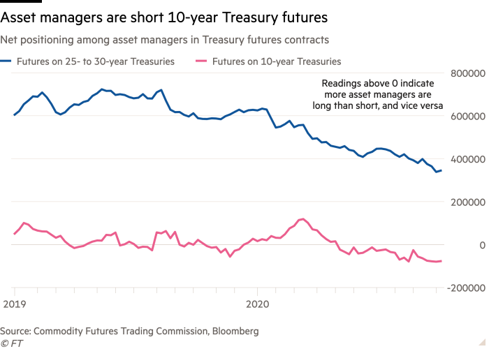 Line chart of Net positioning among asset managers in Treasury futures contracts showing Asset managers are short 10-year Treasury futures