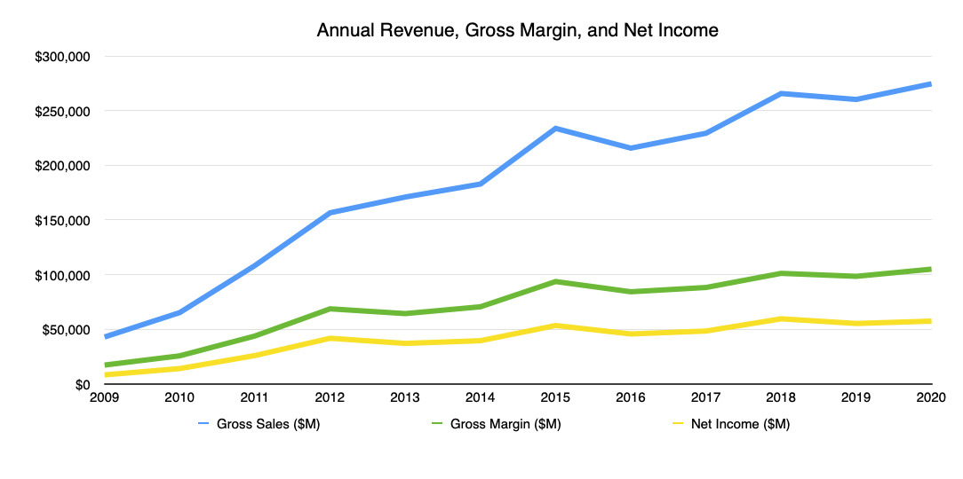 Apple's annual revenue, gross margin, and net income