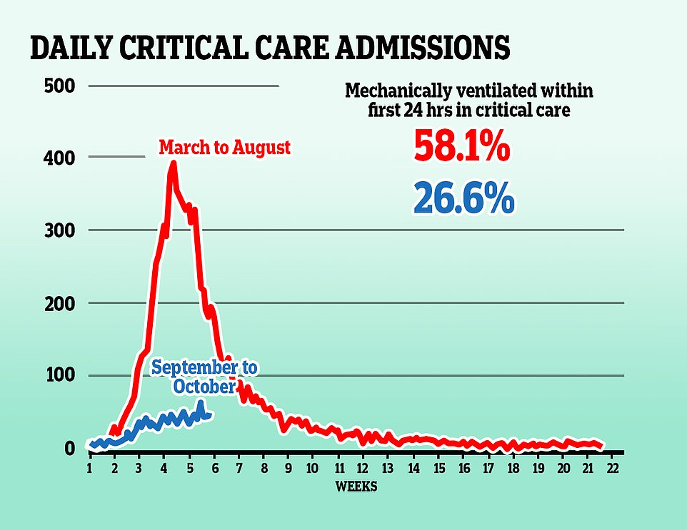 Five weeks into the first wave of coronavirus, intensive care admissions in hospitals were up to 10 times higher than they were after the same period into the second wave. Treatments are known to have improved and significantly fewer patients are being put onto ventilators