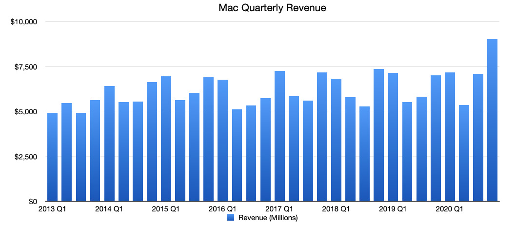 Apple's Mac revenue per quarter