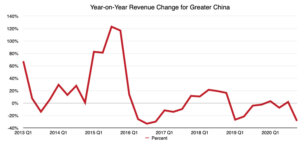 The year-on-year change in quarterly revenue for Apple in Greater China