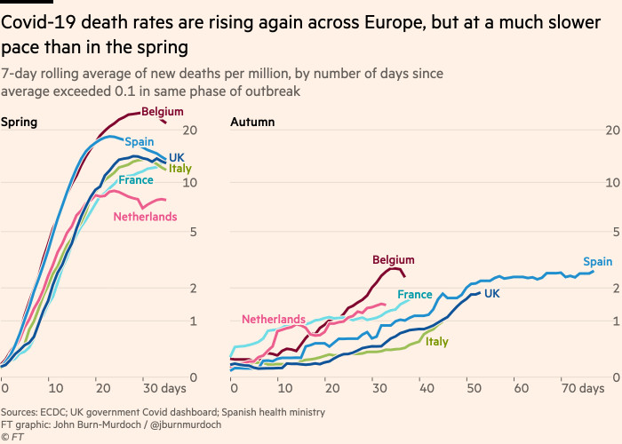 Chart showing that Covid-19 death rates are rising again across Europe, but at a much slower pace than in the spring