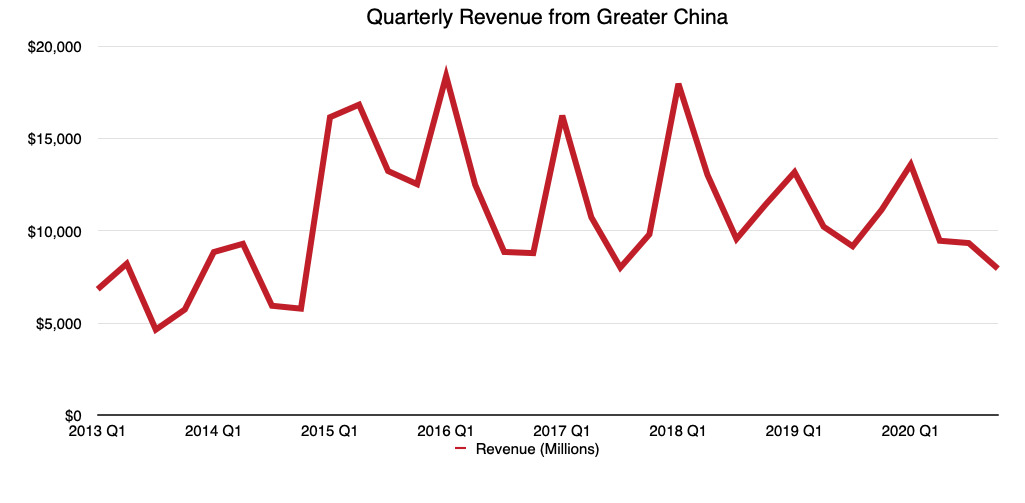 Apple's revenue per quarter from Greater China