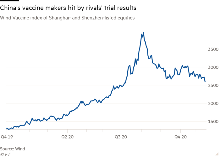 Line chart of Wind Vaccine index of Shanghai- and Shenzhen-listed equities showing China's vaccine makers hit by rivals' trial results