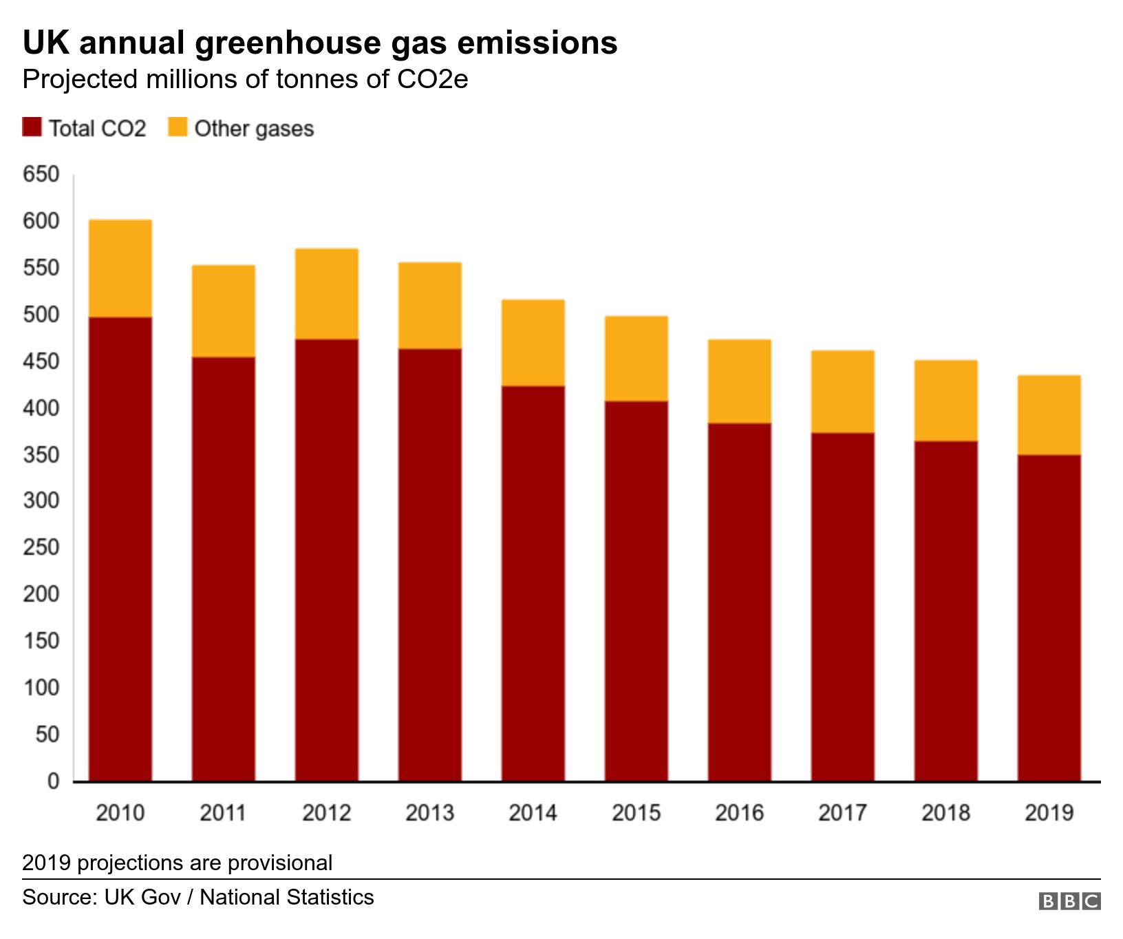 UK annual greenhouse gas emissions. Projected millions of tonnes of CO2e.  2019 projections are provisional.