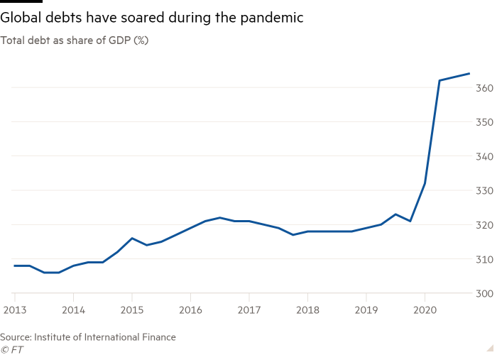 Line chart of total debt as a share of GDP (%) showing that global debts have soared during the pandemic