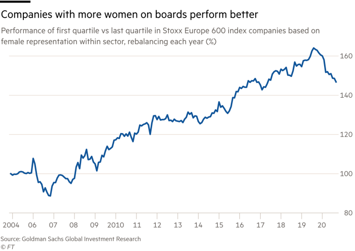 Companies with more women on boards perform better. Chart showing performance of first quartile vs last quartile in Stoxx Europe 600 index companies based on female representation within sector, rebalancing each year (%)
