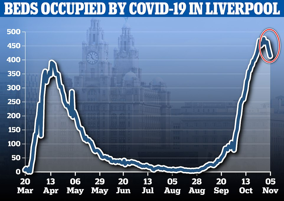 NHS England figures show there were 413 people with Covid-19 at Liverpool University Hospitals, the city's biggest trust, on November 5, the day the country went into the second lockdown. This marked a 13 per cent drop from the 475 who were being treated the week prior, on October 30