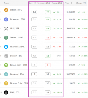 Crypto Market Sentiment Improves; EOS is the Week's Winner 102