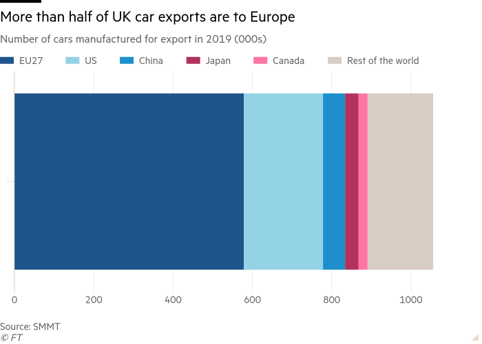 Bar chart of Number of cars manufactured for export in 2019 (000s) showing More than half of UK car exports are to Europe