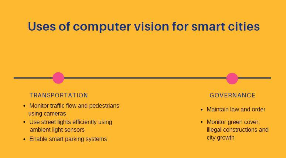 Computer Vision for Smart Cities: Transportation Management