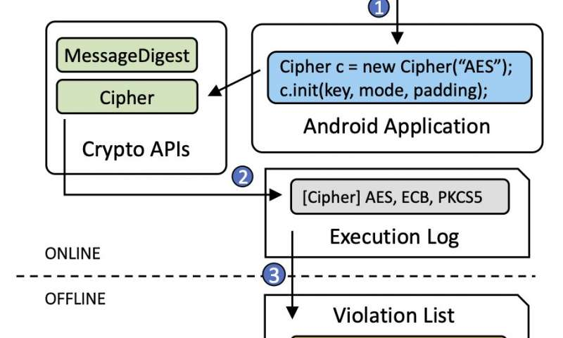 New tool detects unsafe security practices in Android apps