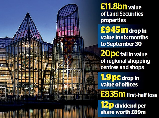 Land Securities, which owns the Bluewater shopping centre in Kent, saw its half-year losses balloon from £147m to £835m following a £945m drop in the value of its portfolio