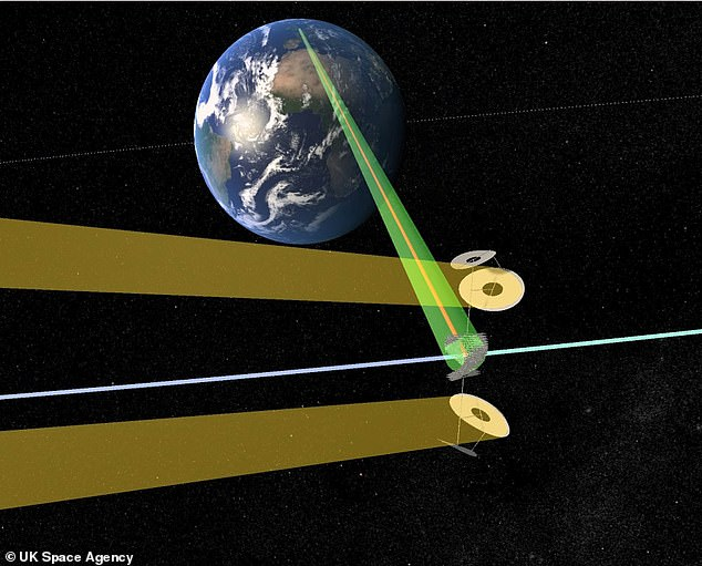 Above the Earth there are no clouds and no day or night that could obstruct the sun's ray – making a space solar station a constant zero carbon power source