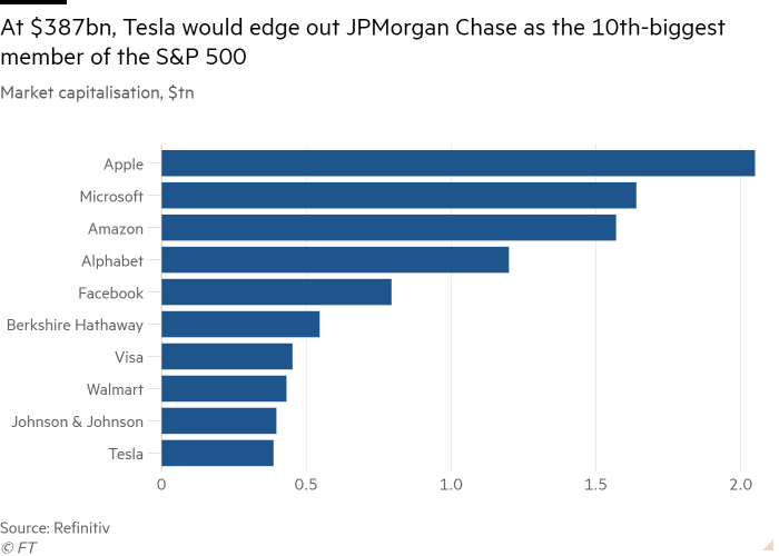 Bar chart of Market capitalisation, $tn showing At $387bn, Tesla would edge out JPMorgan Chase as the 10th-biggest member of the S&P 500