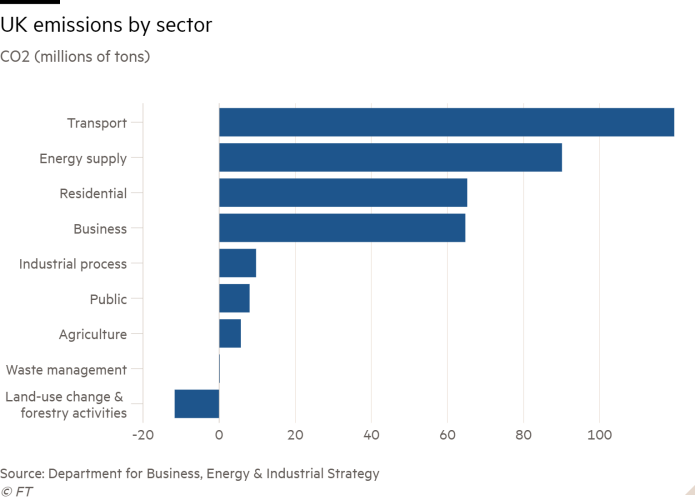 Bar chart of CO2 (millions of tons) showing UK emissions by sector