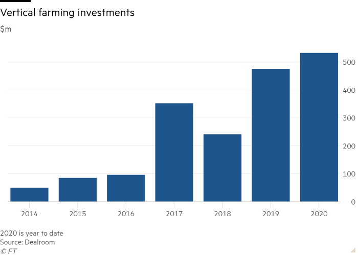 Column chart of $m showing Vertical farming investments