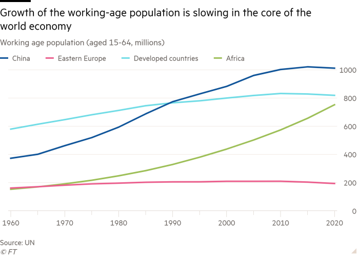 Line chart of working age population (aged 15-64, millions). Growth of the working-age population is slowing in the core of the world economy
