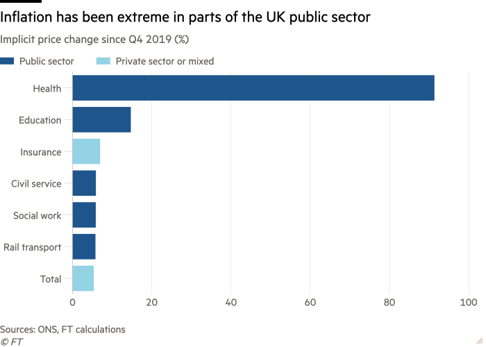 Bar chart of Implicit price change since Q4 2019 (%) showing Inflation has been extreme in parts of the UK public sector