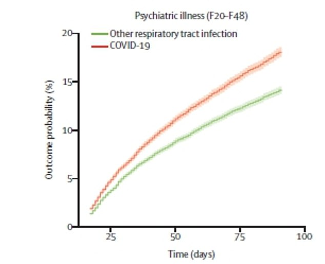 The incidence of any psychiatric diagnosis in the 14 to 90 days after Covid-19 diagnosis (orange line) was almost one in five (18.1 per cent). This compared with 13 per cent after influenza (top, blue line) and 14.1 per cent after another respiratory tract infection (bottom, green line)