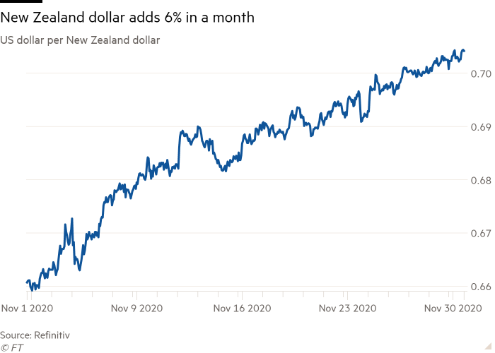 Line chart of US dollar per New Zealand dollar showing New Zealand dollar adds 6% in a month