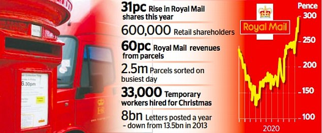 The boom in demand is expected to result in the firm's busiest ever Christmas, with bosses predicting it could add between £380 million and £580 million to annual revenues
