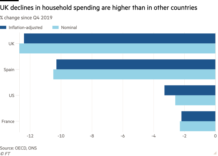Bar chart of % change since Q4 2019 showing UK declines in household spending are higher than in other countries
