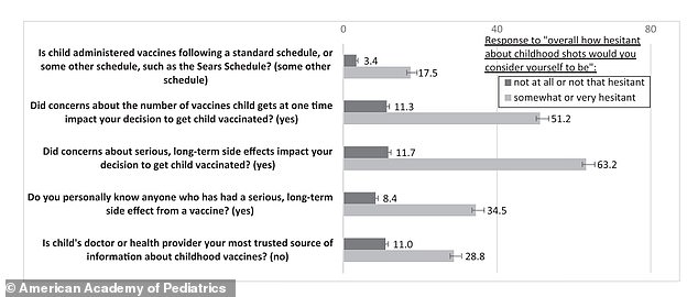 Around 22% of parents said they were concerned about long-term side effects and 19% said they were concerned about the number of shots given at once