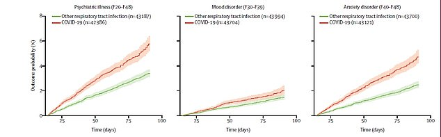 The risk of a new psychiatric disorders overall (left), depressive disorder (centre) and anxiety disorders (right) in both Covid-19 patients (orange) and respiratory infection patients (green)