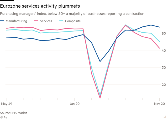 Line chart of purchasing managers' index (below 50 = a majority of businesses reporting a contraction) showing that eurozone services activity has plummeted