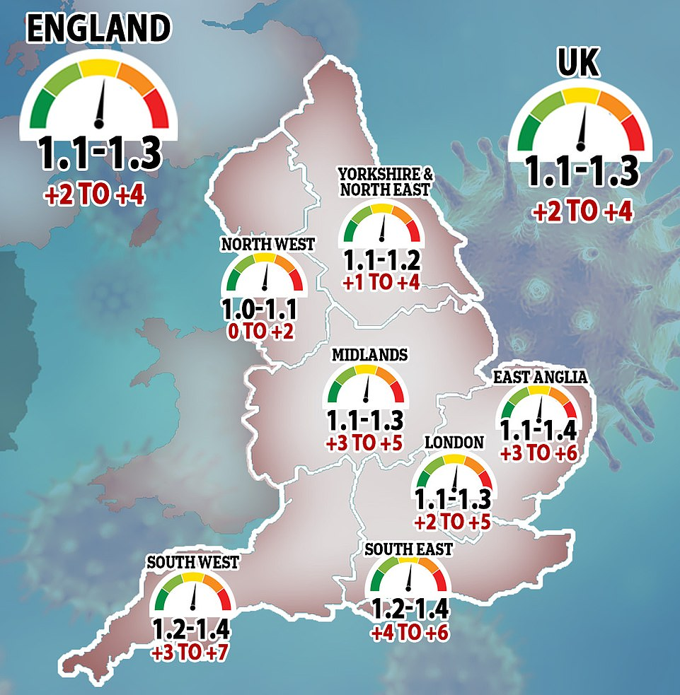 SAGE's official estimate of the R rate of the coronavirus dropped in five regions of England last week and stayed stable at between 1.1 and 1.3 in England and the UK as a whole. Last week marked a drop from 1.2 to 1.4 the week before