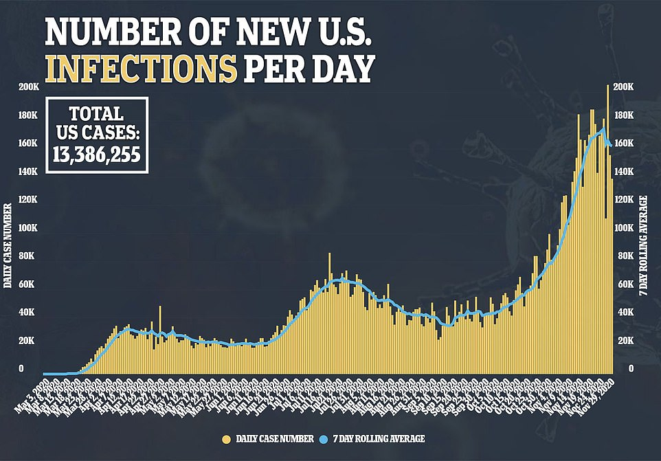 The US has recorded more than 500,000 new COVID-19 cases since Thanksgiving, with more than 138,000 alone reported on Sunday