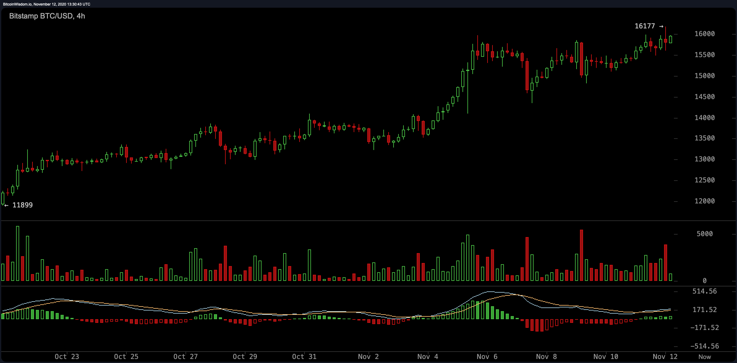 Market Update: Bitcoin Spikes Over $16K, RSI Levels Warm Up, Price Retracts for Another Attempt