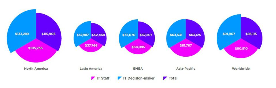 Which Tech Certifications and Expertise Pay The Most This Year?