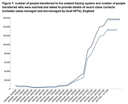 Test and Trace failed to reach a record number of positive cases in the seven-day spell to November 11