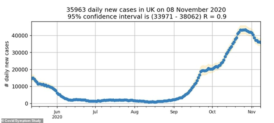 The Covid Symptom Study estimates that the number of people catching coronavirus each day in the UK is now lower than 36,000 and has been declining since a peak of around 44,000 per day in late October