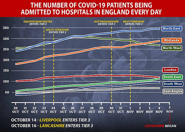 Average Covid-19 hospitalisations per day peaked in the North West on October 26, and in London on October 29, suggesting NHS may not be faced with surging Covid-19 patients