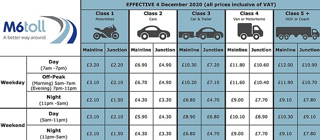 For 'Class 2' car drivers, peak-hour weekday charges to use the M6 Toll will rise by 20p. Off-peak ans night jounreys on weekdays will also go up by 10p, while weekend trips will be 30p more than before