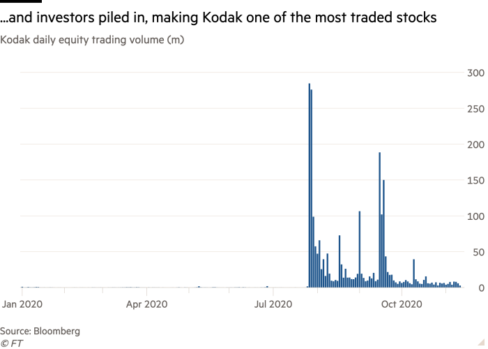 Column chart of Kodak daily equity trading volume (m) showing ...and investors piled in, making Kodak one of the most traded stocks