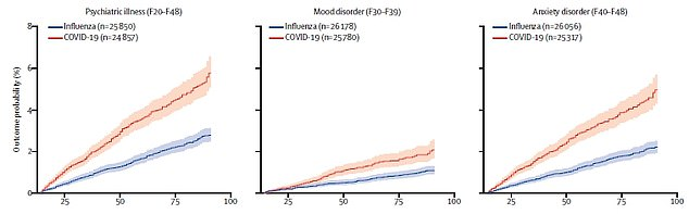 The risk of a new psychiatric disorders overall (left), depressive disorder (centre) and anxiety disorders (right) in both Covid-19 patients (orange) and flu patients (blue)