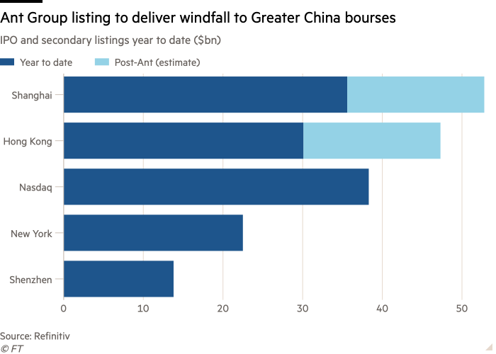Bar chart of IPO and secondary listings, year to date ($bn) showing Ant Group listing was set to deliver windfall to Greater China bourses