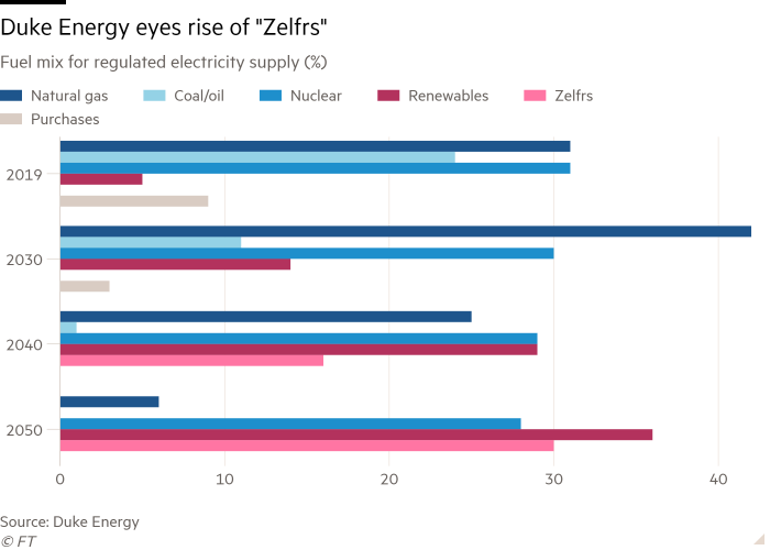 """Bar chart of Fuel mix for regulated electricity supply (%) showing Duke Energy eyes rise of """"Zelfrs"""""""