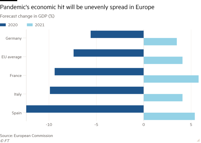 Bar chart of Forecast change in GDP (%) showing Pandemic's economic hit will be unevenly spread in Europe