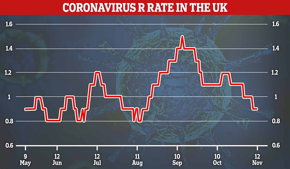 In more good news, scientists on the Covid Symptom Study claimed today the R rate of the coronavirus across all of Britain is now 0.9 meaning the outbreak has started shrinking and the 'end is in sight' for the second wave