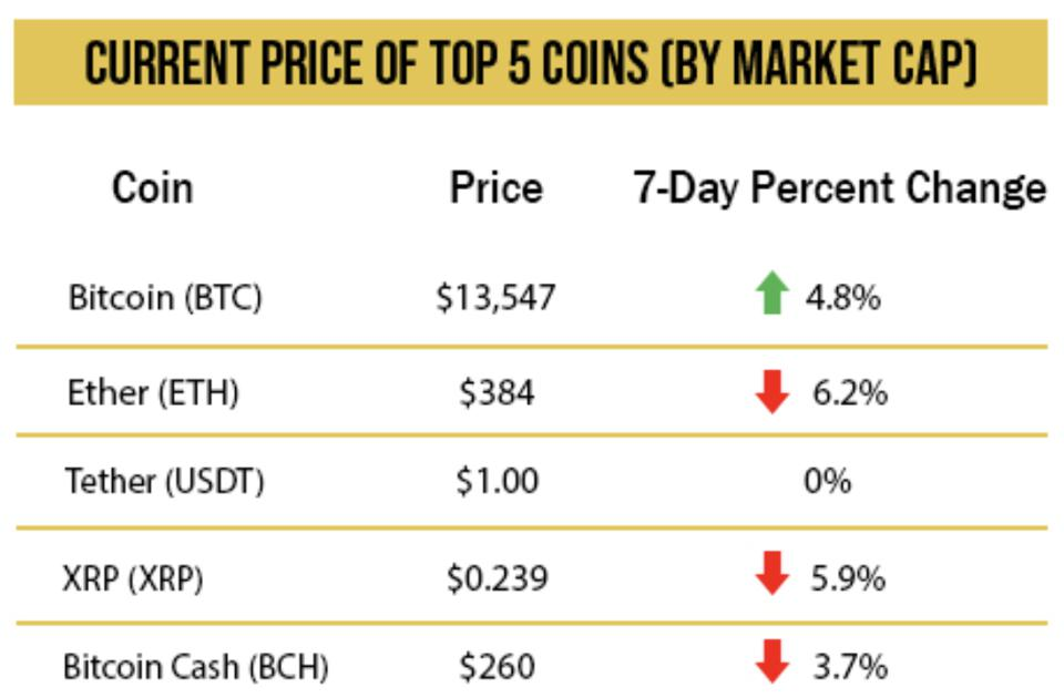 Current price of top 5 coins by market cap