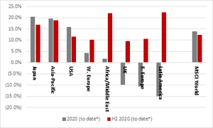 Major stock markets in 2020 (total returns, up to 11 December)